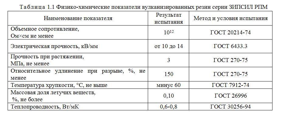 Физико-химические показатели вулканизированных резин серии ЗИПСИЛ РПМ-Л