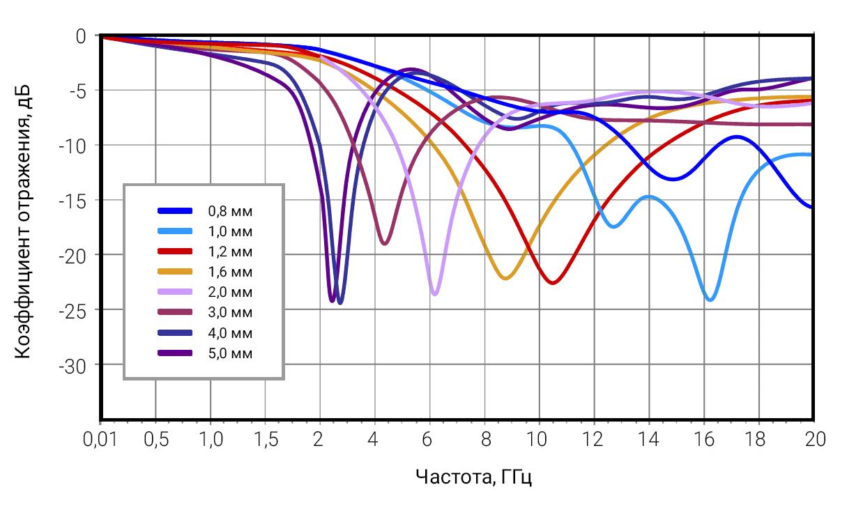Рисунок 1 – Радиопоглощающие свойства листового материала ЗИПСИЛ 601 РПМ-01 для толщин от 1 до 5 мм. График коэффициента отражения плоской волны
