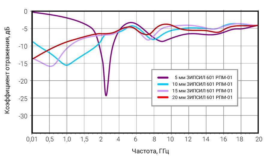Рисунок 1 – Радиопоглощающие свойства листового материала ЗИПСИЛ 601 РПМ-01 для толщин от 5 до 10 мм. График коэффициента отражения плоской волны