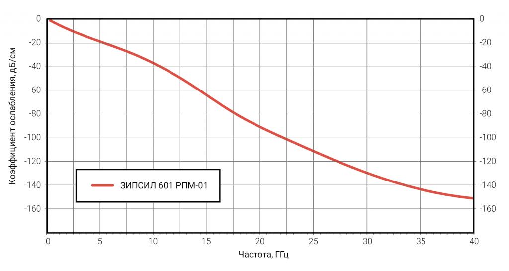 Рисунок 3 – Радиопоглощающие свойства листового материала ЗИПСИЛ 601 РПМ-01 для толщин от 5 до 10 мм. График коэффициента отражения плоской волны