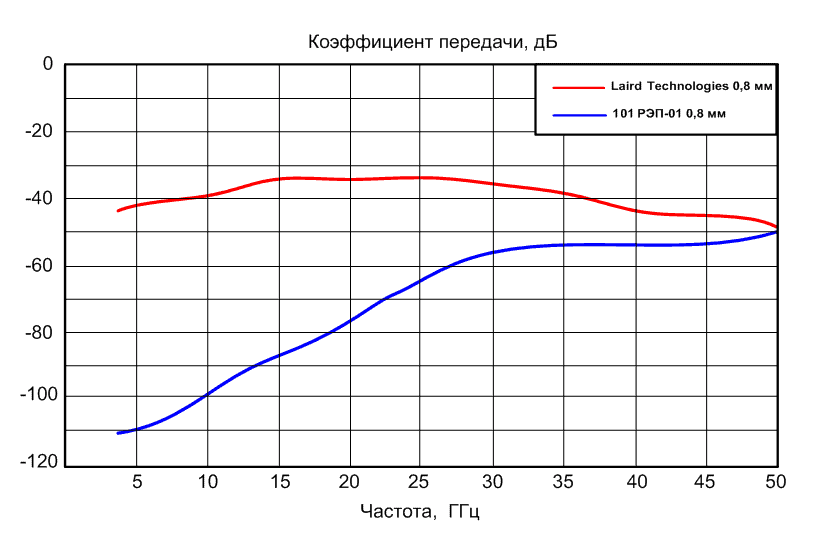 Рисунок 1 – График зависимости коэффициентов передачи волны типа H10 в волноводах в диапазоне частот от 5 до 50 ГГц ЗИПСИЛ vs Laird Technologies 8860-0032-324-81