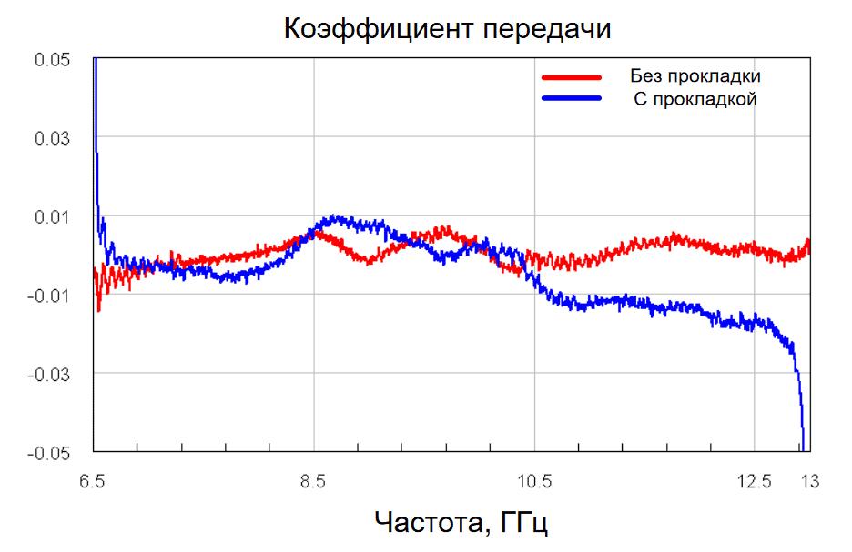 Рисунок 1 – Графики коэффициентов передачи волноводного соединения с и без прокладки из токопроводящего эластомера РЭП-01
