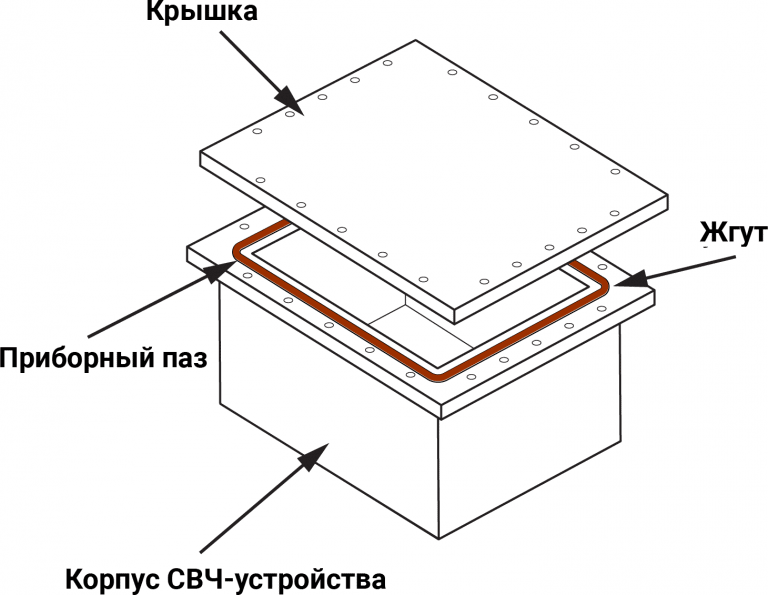 Цельнотянутый токопроводящий круглый эластомер в пазу корпуса СВЧ-устройства