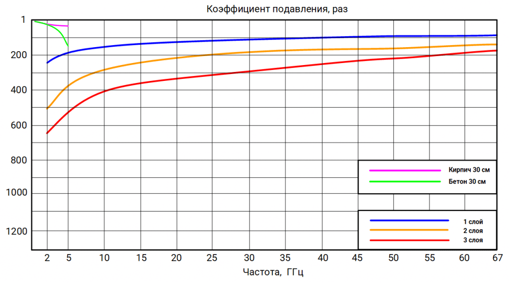 Коэффициент подавления СВЧ-энергии волны типа H10 в волноводных сечениях в разах для эмали РАДИОБУНКЕР 26 БАЗА